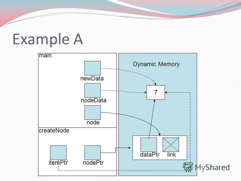 Example A createNode main Dynamic Memory 7 dataPtrlink newData nodeData node itemPtrnodePtr