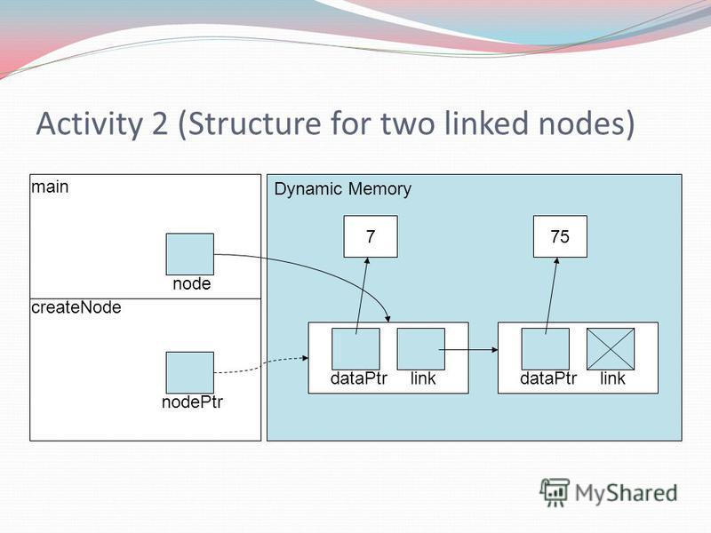 Activity 2 (Structure for two linked nodes) createNode main Dynamic Memory 7 dataPtrlink node nodePtr dataPtrlink 75