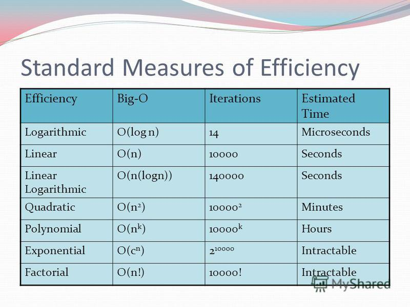 Standard Measures of Efficiency EfficiencyBig-OIterationsEstimated Time LogarithmicO(log n)14Microseconds LinearO(n)10000Seconds Linear Logarithmic O(n(logn))140000Seconds QuadraticO(n 2 )10000 2 Minutes PolynomialO(n k )10000 k Hours ExponentialO(c