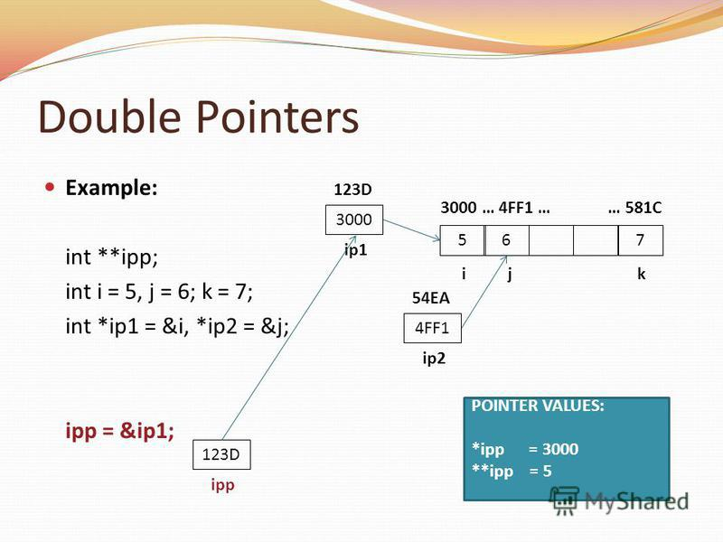 Double Pointers Example: int **ipp; int i = 5, j = 6; k = 7; int *ip1 = &i, *ip2 = &j; ipp = &ip1; 756 i j k 3000 … 4FF1 … … 581C 123D ipp 3000 ip1 123D 4FF1 ip2 54EA POINTER VALUES: *ipp = 3000 **ipp = 5