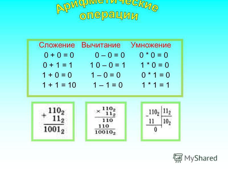 Сложение Вычитание Умножение 0 + 0 = 0 0 – 0 = 0 0 * 0 = 0 0 + 1 = 1 1 0 – 0 = 1 1 * 0 = 0 1 + 0 = 0 1 – 0 = 0 0 * 1 = 0 1 + 1 = 10 1 – 1 = 0 1 * 1 = 1
