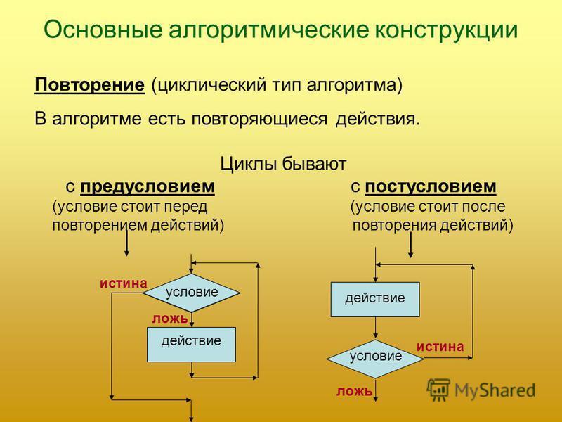 Основные алгоритмические конструкции Повторение (циклический тип алгоритма) В алгоритме есть повторяющиеся действия. Циклы бывают с предусловием с постусловием (условие стоит перед (условие стоит после повторением действий) повторения действий) услов