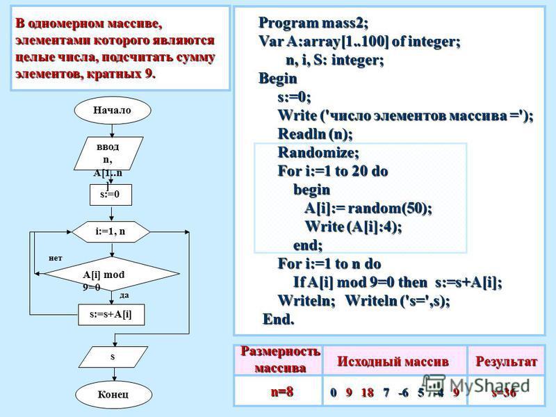 В одномерном массиве, элементами которого являются целые числа, подсчитать сумму элементов, кратных 9. Исходный массив 0 9 18 7 -6 5 -4 9 Результат s=36 s=36 Program mass2; Var A:array[1..100] of integer; n, i, S: integer; n, i, S: integer;Begin s:=0