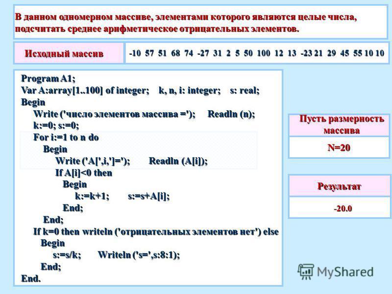 В данном одномерном массиве, элементами которого являются целые числа, подсчитать среднее ттттарифметическое отрицательных элементов. Результат -20.0 -20.0 Пусть размерность массива N=20 Исходный массив -10 57 51 68 74 -27 31 2 5 50 100 12 13 -23 21