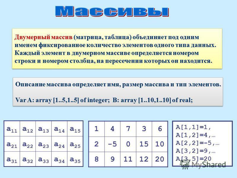 Описание массива определяет имя, размер массива и тип элементов. Var A: array [1..5,1..5] of integer; B: array [1..10,1..10] of real; Описание массива определяет имя, размер массива и тип элементов. Var A: array [1..5,1..5] of integer; B: array [1..1
