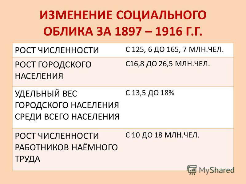 ИЗМЕНЕНИЕ СОЦИАЛЬНОГО ОБЛИКА ЗА 1897 – 1916 Г.Г. РОСТ ЧИСЛЕННОСТИ С 125, 6 ДО 165, 7 МЛН.ЧЕЛ. РОСТ ГОРОДСКОГО НАСЕЛЕНИЯ С16,8 ДО 26,5 МЛН.ЧЕЛ. УДЕЛЬНЫЙ ВЕС ГОРОДСКОГО НАСЕЛЕНИЯ СРЕДИ ВСЕГО НАСЕЛЕНИЯ С 13,5 ДО 18% РОСТ ЧИСЛЕННОСТИ РАБОТНИКОВ НАЁМНОГО