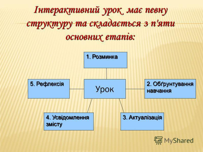 Інтерактивний урок має певну структуру та складається з п'яти основних етапів: 1. Розминка Урок 5. Рефлексія 2. Обґрунтування навчання 4. Усвідомлення змісту 3. Актуалізація
