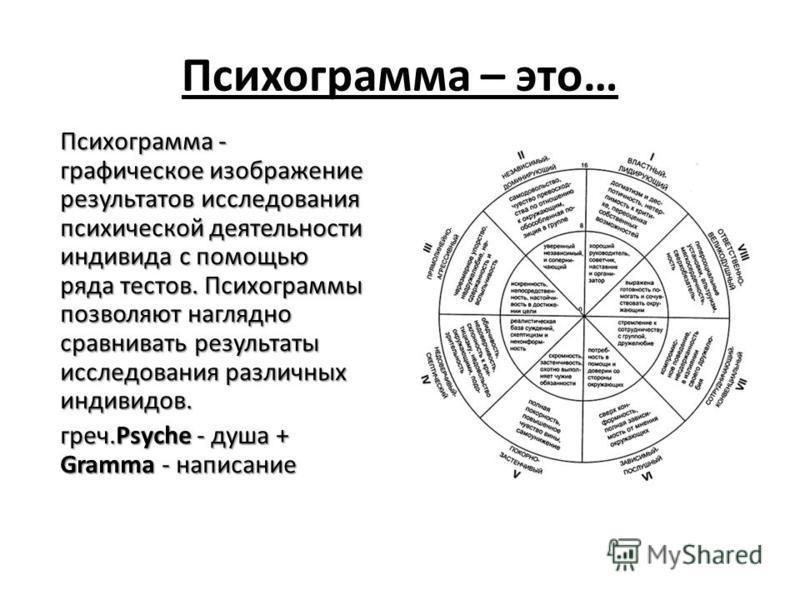 Психограмма – это… Психограмма - графическое изображение результатов исследования психической деятельности индивида с помощью ряда тестов. Психограммы позволяют наглядно сравнивать результаты исследования различных индивидов. греч.Psyche - душа + Gra