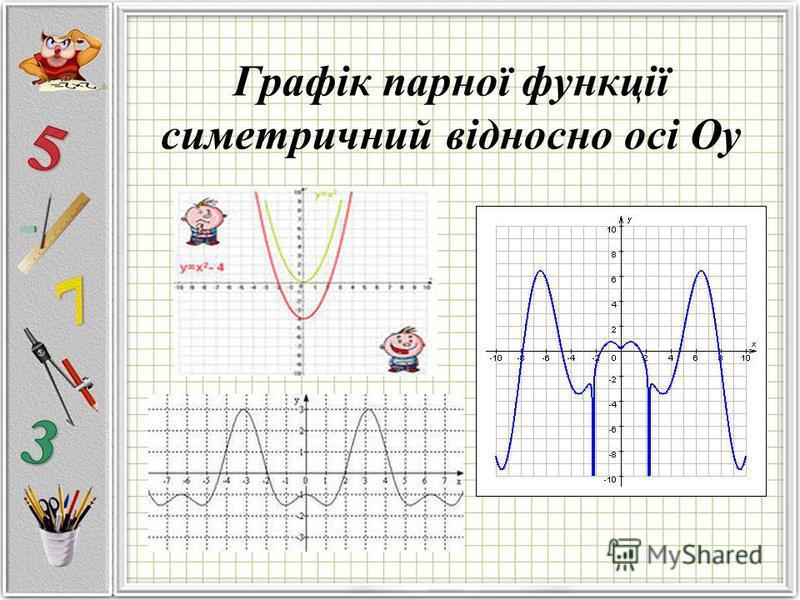 Графік парної функції симетричний відносно осі Оу