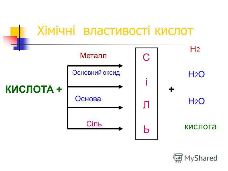 Хімічні властивості кислот Дія кислот на індикатори лакмус метилоранжфенолфталеїн дослід