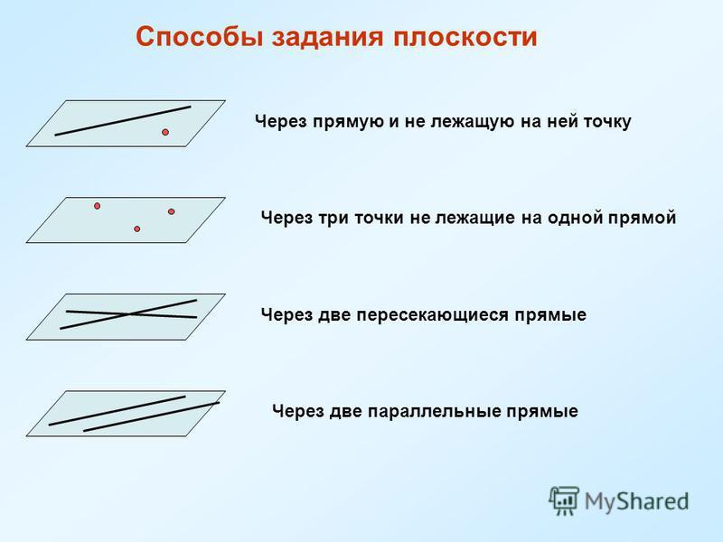 Способы задания плоскости Через прямую и не лежащую на ней точку Через три точки не лежащие на одной прямой Через две пересекающиеся прямые Через две параллельные прямые