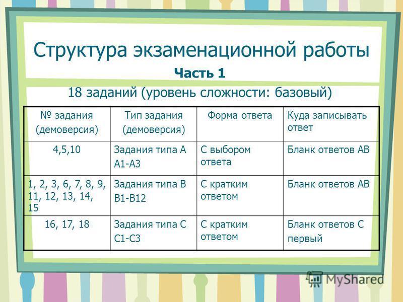Структура экзаменационной работы Часть 1 18 заданий (уровень сложности: базовый) задания (демоверсия) Тип задания (демоверсия) Форма ответа Куда записывать ответ 4,5,10Задания типа А А1-А3 С выбором ответа Бланк ответов АВ 1, 2, 3, 6, 7, 8, 9, 11, 12