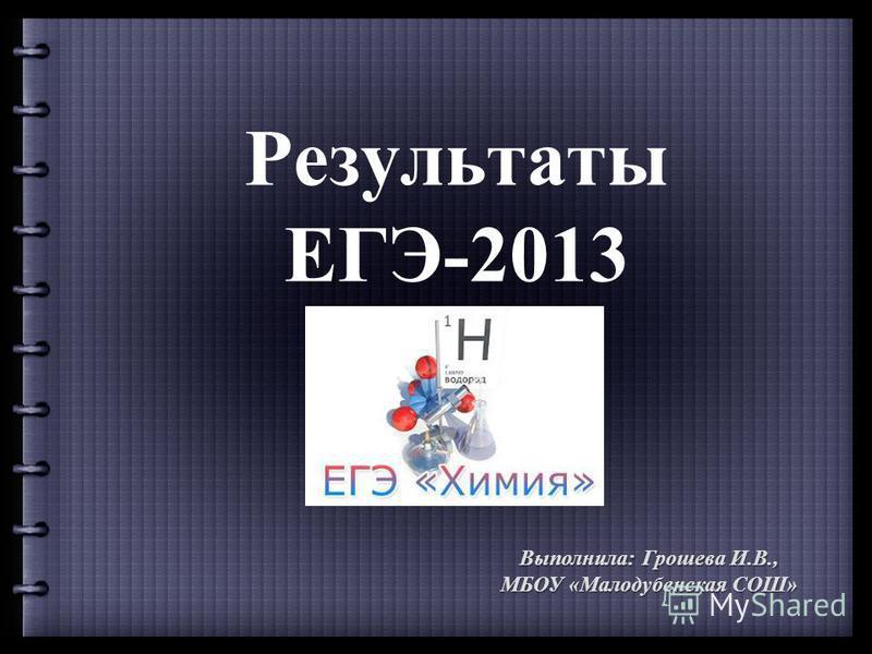 Результаты ЕГЭ-2013 Выполнила: Грошева И.В., МБОУ «Малодубенская СОШ»