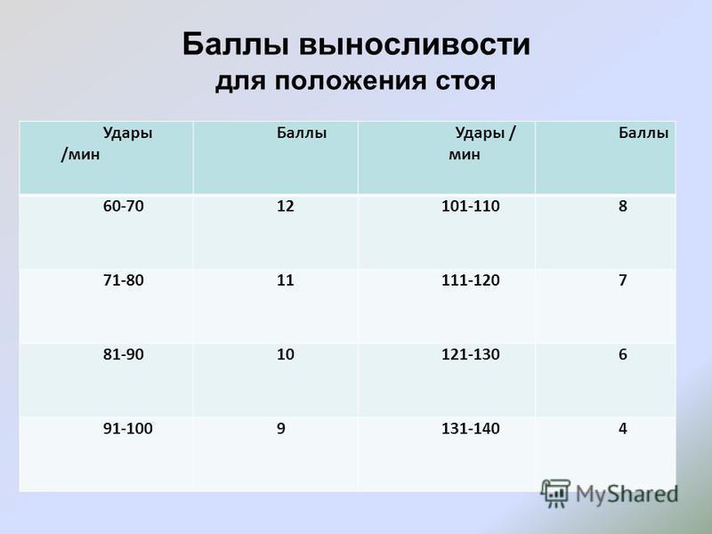 Баллы выносливости для положения стоя Удары /мин Баллы Удары / мин Баллы 60-7012101-1108 71-8011111-1207 81-9010121-1306 91-1009131-1404