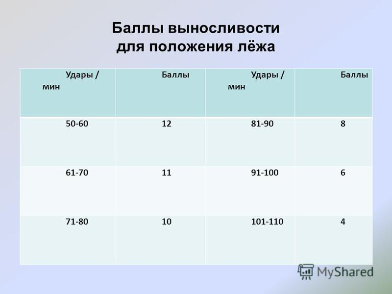 Баллы выносливости для положения лёжа Удары / мин Баллы Удары / мин Баллы 50-601281-908 61-701191-1006 71-8010101-1104