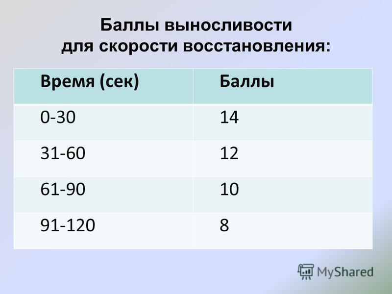 Баллы выносливости для скорости восстановления: Время (сек)Баллы 0-3014 31-6012 61-9010 91-1208