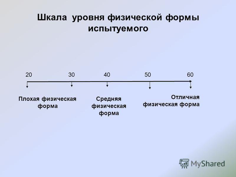 Шкала уровня физической формы испытуемого Плохая физическая форма Средняя физическая форма Отличная физическая форма 20304050 60
