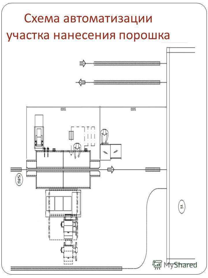 Схема автоматизации участка нанесения порошка