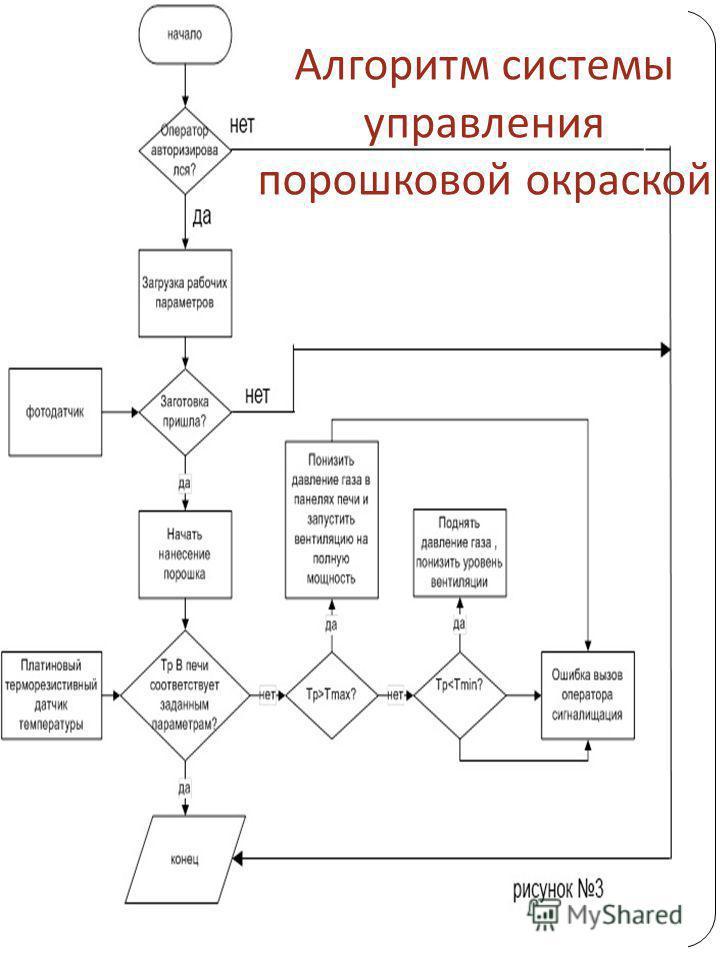 Алгоритм системы управления порошковой окраской