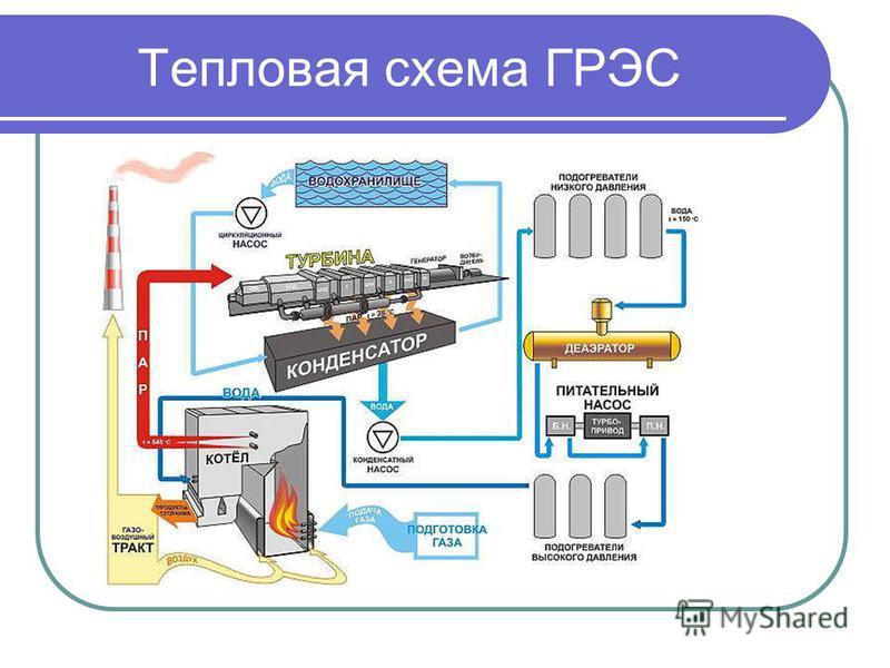 Тепловая схема ГРЭС