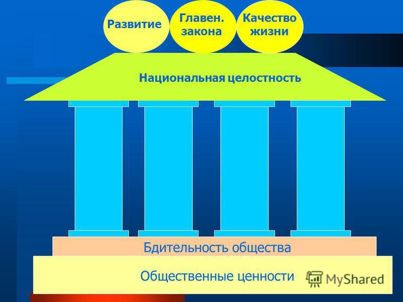 2 Общественные ценности Бдительность общества Национальная целостность Развитие Главен. закона Качество жизни