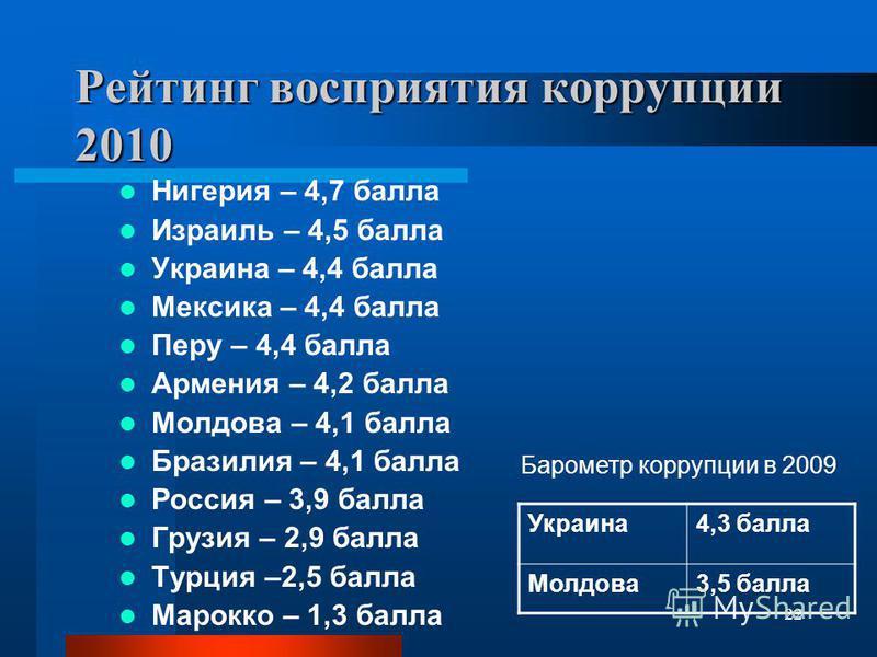 22 Рейтинг восприятия коррупции 2010 Нигерия – 4,7 балла Израиль – 4,5 балла Украина – 4,4 балла Мексика – 4,4 балла Перу – 4,4 балла Армения – 4,2 балла Молдова – 4,1 балла Бразилия – 4,1 балла Россия – 3,9 балла Грузия – 2,9 балла Турция –2,5 балла