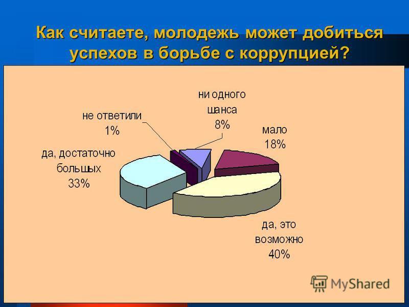 24 Как считаете, молодежь может добиться успехов в борьбе с коррупцией?