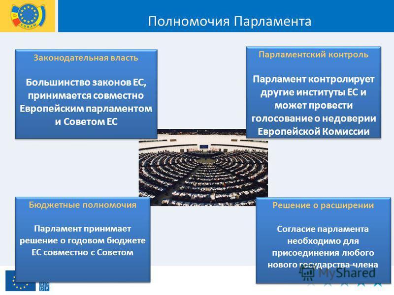 Бюджетные полномочия Парламент принимает решение о годовом бюджете ЕС совместно с Советом Решение о расширении Согласие парламента необходимо для присоединения любого нового государства-члена Законодательная власть Большинство законов ЕС, принимается