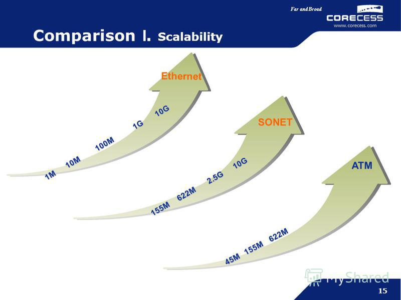 Simply Connecting the World Far and Broad 15 1M 10M 100M 1G 10G 155M 622M 2.5G 10G Ethernet SONET ATM 45M 155M 622M Comparison I. Scalability