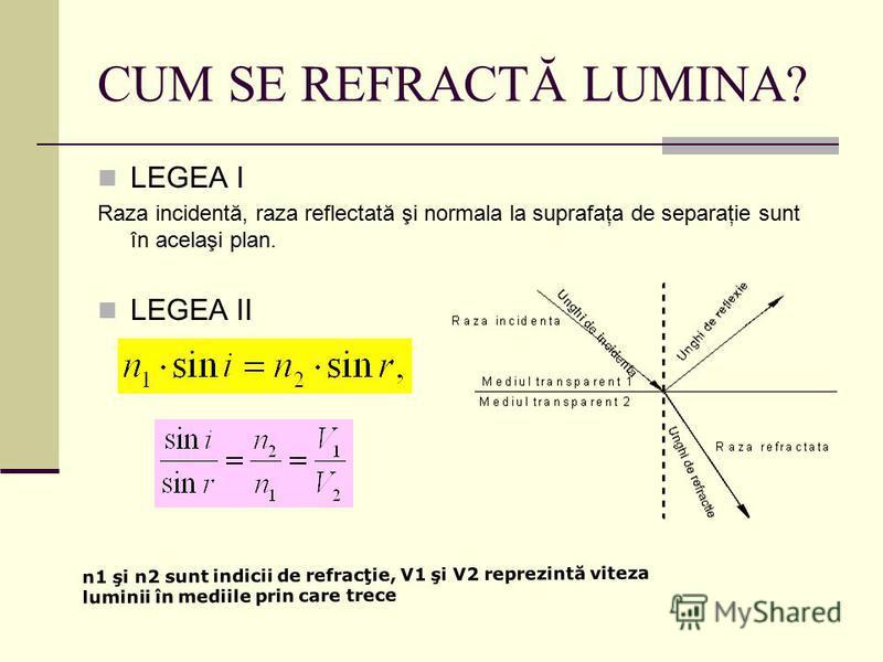 CUM SE REFRACTĂ LUMINA? LEGEA I Raza incidentă, raza reflectată şi normala la suprafaţa de separaţie sunt în acelaşi plan. LEGEA II n1 şi n2 sunt indicii de refracţie, V1 şi V2 reprezintă viteza luminii în mediile prin care trece