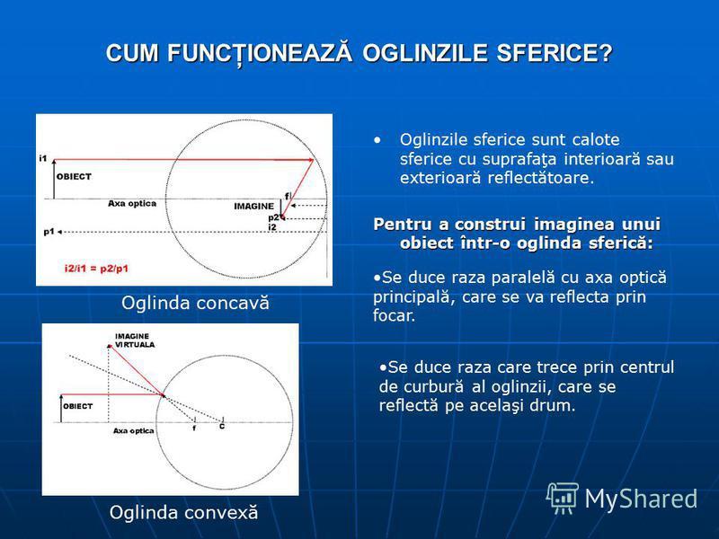 CUM FUNCŢIONEAZĂ OGLINZILE SFERICE? Oglinzile sferice sunt calote sferice cu suprafaţa interioară sau exterioară reflectătoare. Pentru a construi imaginea unui obiect într-o oglinda sferică: Oglinda concavă Oglinda convexă Se duce raza paralelă cu ax