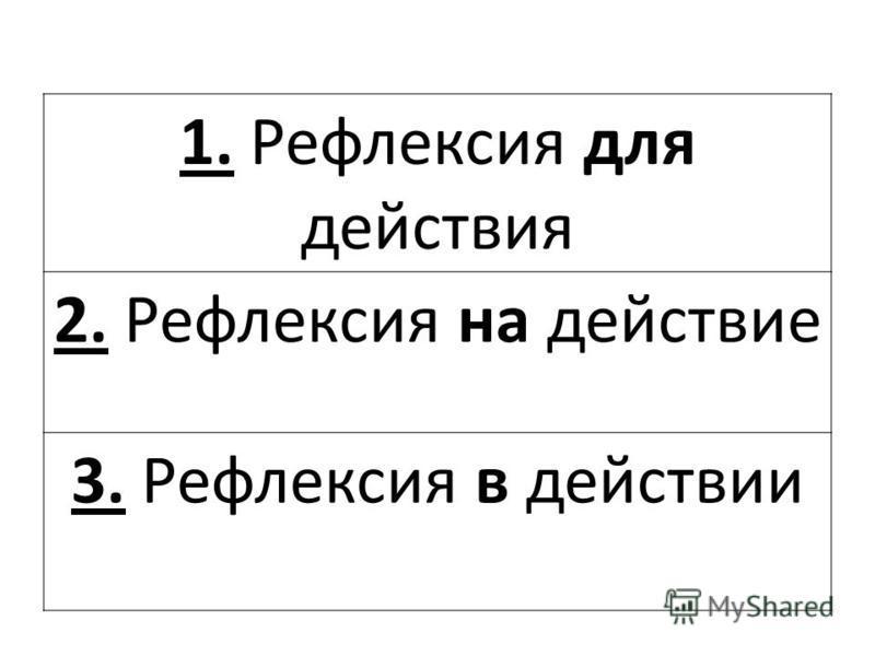 1. Рефлексия для действия 2. Рефлексия на действие 3. Рефлексия в действии