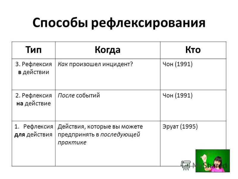 Способы рефлексирования Тип КогдаКто 3. Рефлексия в действии Как произошел инцидент?Чон (1991) 2. Рефлексия на действие После событий Чон (1991) 1. Рефлексия для действия Действия, которые вы можете предпринять в последующей практике Эруат (1995)
