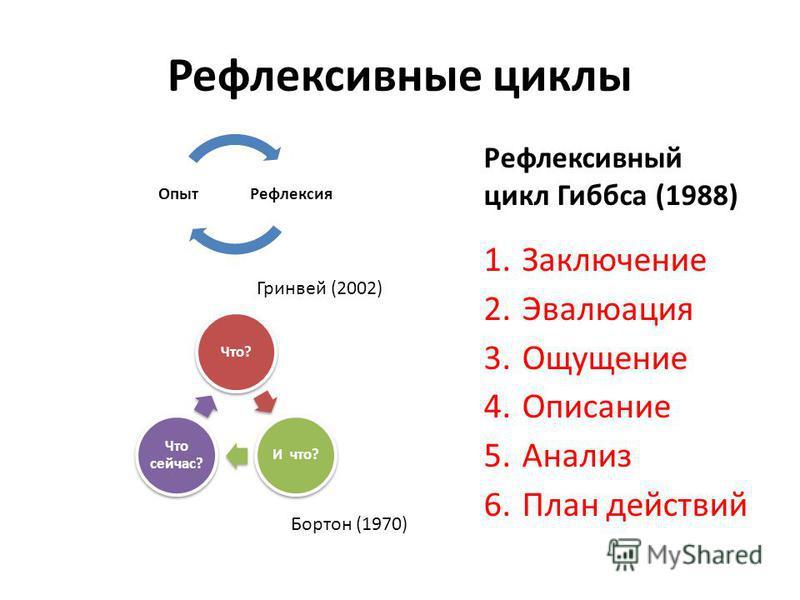 Рефлексивные циклы Что?И что? Что сейчас? Рефлексия Опыт Бортон (1970) Рефлексивный цикл Гиббса (1988) 1. Заключение 2. Эвалюация 3. Ощущение 4. Описание 5. Анализ 6. План действий Гринвей (2002)