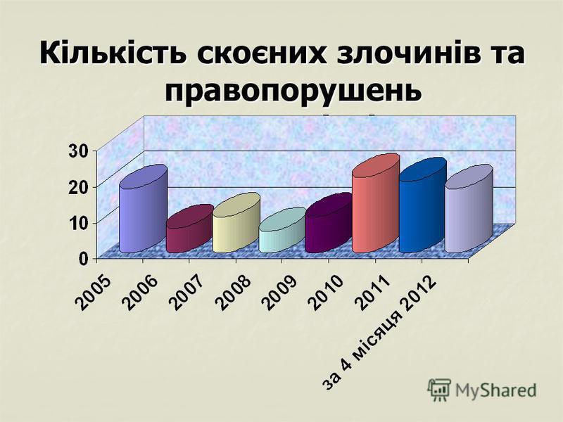 Кількість скоєних злочинів та правопорушень неповнолітніми