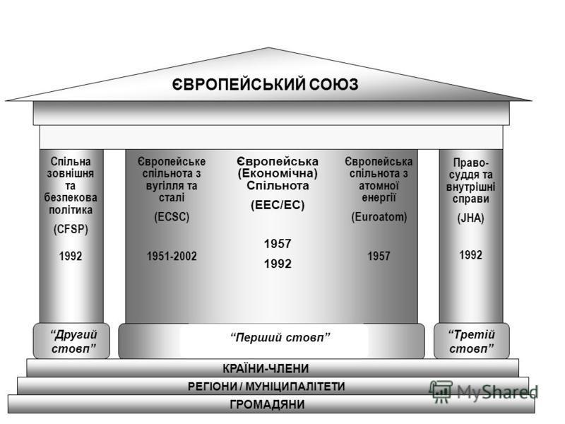 ЄВРОПЕЙСЬКИЙ СОЮЗ РЕГІОНИ / МУНІЦИПАЛІТЕТИ ГРОМАДЯНИ Другий стовп Третій стовп Перший стовп КРАЇНИ-ЧЛЕНИ Європейське спільнота з вугілля та сталі (ECSC) 1951-2002 Європейська спільнота з атомної енергії (Euroatom) 1957 Європейська (Економічна) Спільн