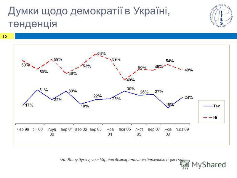 Думки щодо демократії в Україні, тенденція 10 На Вашу думку, чи є Україна демократичною державою ? (n=1502)