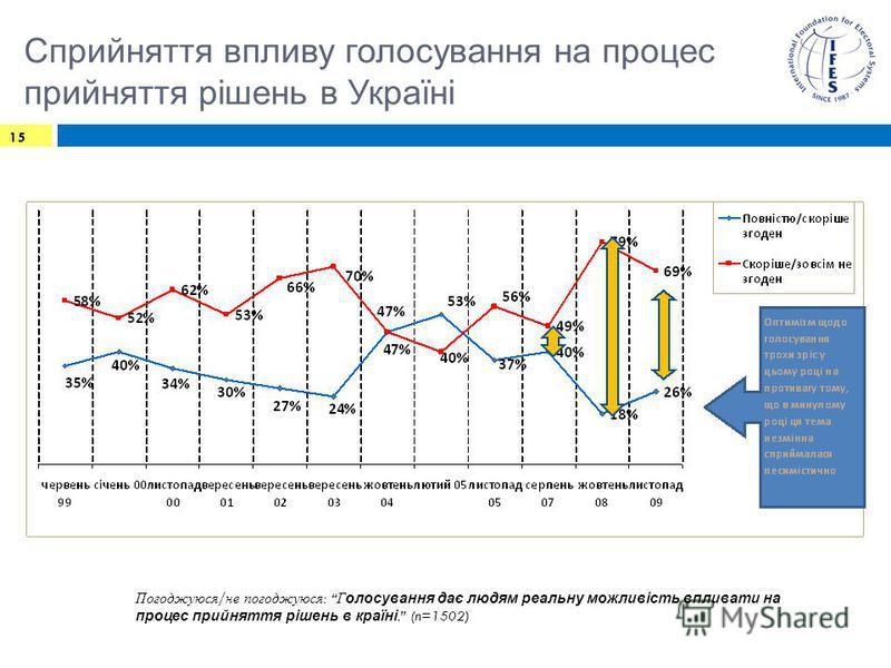 Сприйняття впливу голосування на процес прийняття рішень в Україні 15 Погоджуюся / не погоджуюся : Г олосування дає людям реальну можливість впливати на процес прийняття рішень в країні. (n=1502)
