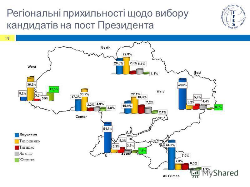 Регіональні прихильності щодо вибору кандидатів на пост Президента 18 Center West North East South Kyiv Янукович Тимошенко Тигипко Яценко 18 Ющенко
