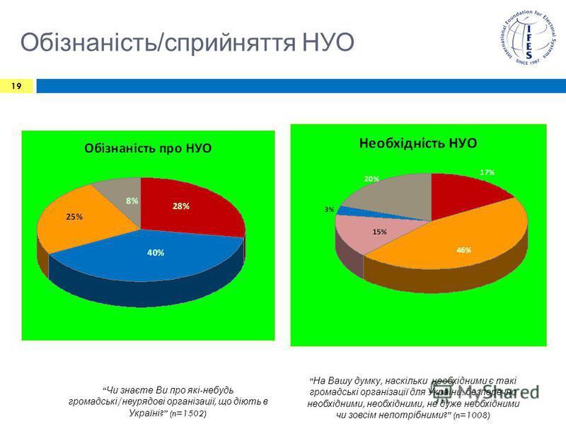 Обізнаність/сприйняття НУО 19 Чи знаєте Ви про які - небудь громадські / неурядові організації, що діють в Україні ? (n=1502) На Вашу думку, наскільки необхідними є такі громадські організації для України : безперечно необхідними, необхідними, не дуж