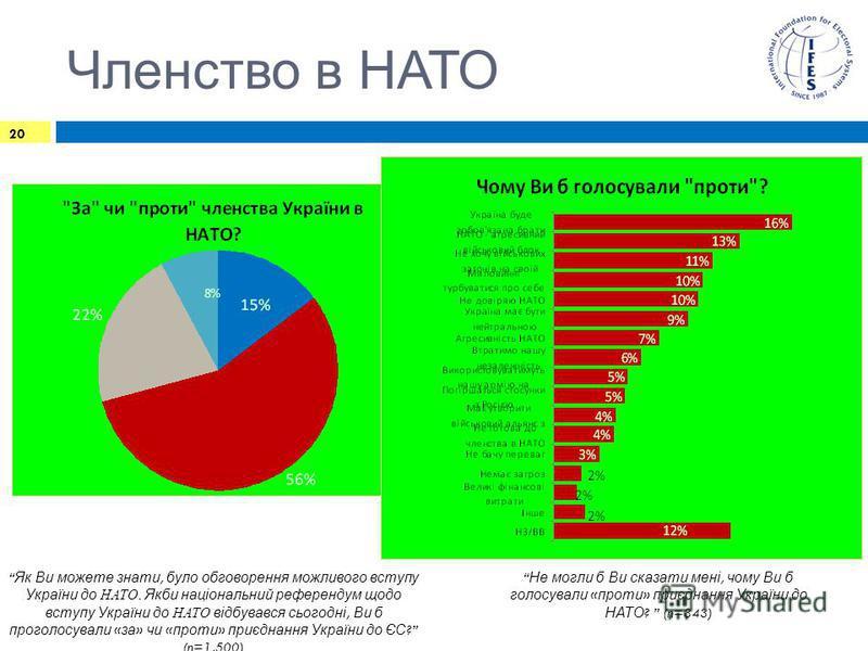 Членство в НАТО 20 Як Ви можете знати, було обговорення можливого вступу України до НАТО. Якби національний референдум щодо вступу України до НАТО відбувався сьогодні, Ви б проголосували « за » чи « проти » приєднання України до ЄС ? (n=1,500) Не мог