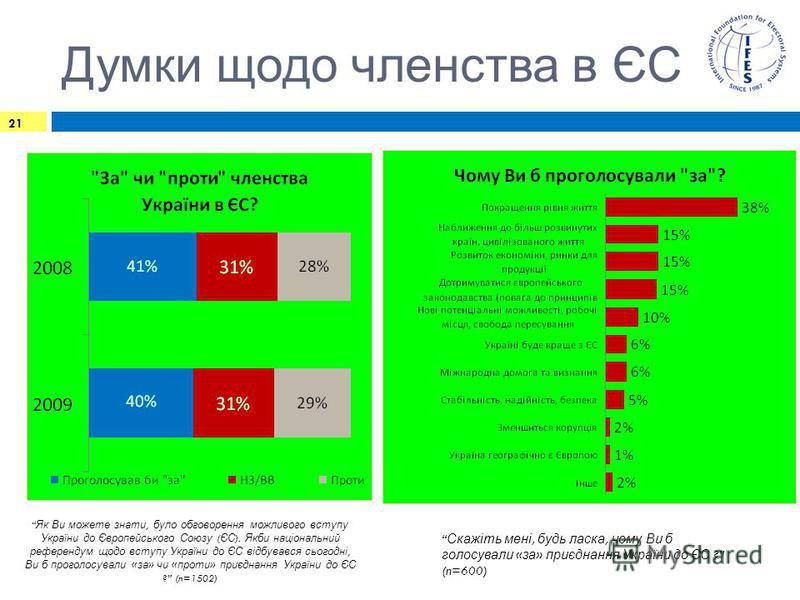 Думки щодо членства в ЄС 21 Як Ви можете знати, було обговорення можливого вступу України до Європейського Союзу ( ЄС ). Якби національний референдум щодо вступу України до ЄС відбувався сьогодні, Ви б проголосували « за » чи « проти » приєднання Укр