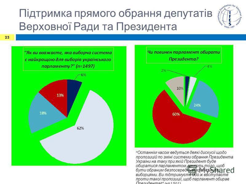 Підтримка прямого обрання депутатів Верховної Ради та Президента 23 Останнім часом ведуться деякі дискусії щодо пропозицій по зміні системи обрання Президента України на таку при якій Президент буде обиратися парламентом, замість того, щоб бути обран