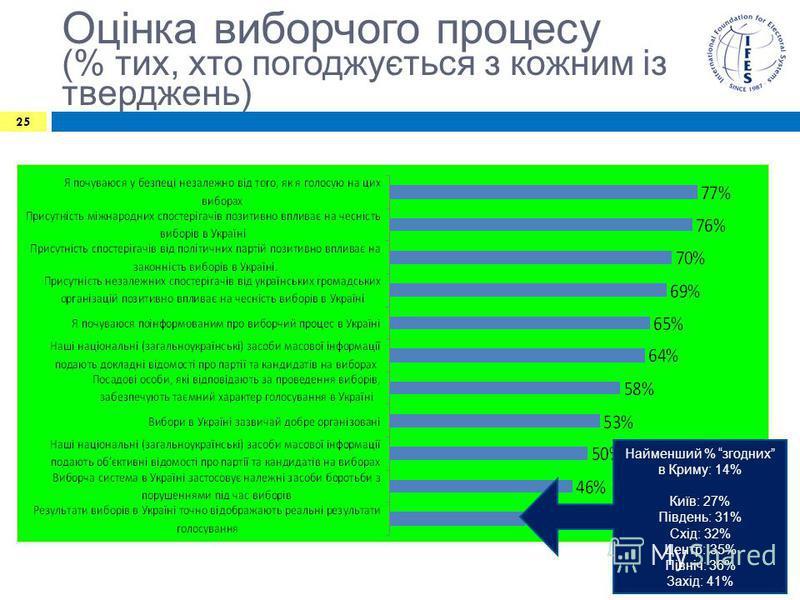 Оцінка виборчого процесу (% тих, хто погоджується з кожним із тверджень) 25 Найменший % згодних в Криму: 14% Київ: 27% Південь: 31% Схід: 32% Центр: 35% Північ: 36% Захід: 41%