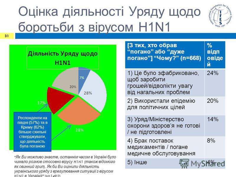 Оцінка діяльності Уряду щодо боротьби з вірусом H1N1 [З тих, хто обравпогано або дуже погано] Чому? (n=668) % відп овіде й 1) Це було зфабриковано, щоб заробити грошей/відволікти увагу від нагальних проблем 24% 2) Використали епідемію для політичних