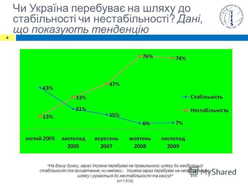 Чи Україна перебуває на шляху до стабільності чи нестабільності? Дані, що показують тенденцію На Вашу думку, зараз Україна перебуває на правильному шляху до майбутньої стабільності та процвітання, чи навпаки - Україна зараз перебуває на неправильному