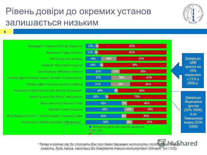 Рівень довіри до окремих установ залишається низьким 8 Тепер я хотів (- ла ) би спитати Вас про деякі державні інститути і політичних діячів. скажіть, будь ласка, наскільки Ви довіряєте таким інститутам і діячам ? (n=1502) Довіра до Януковича зросла
