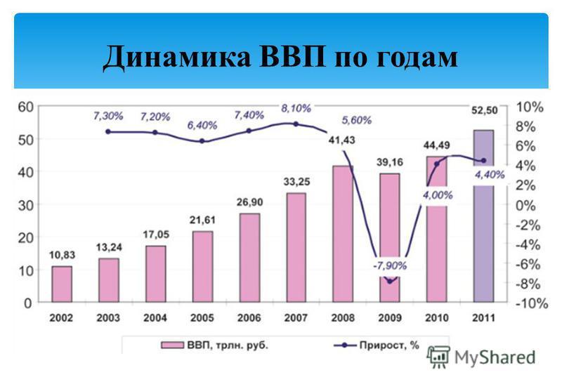 Динамика ВВП по годам