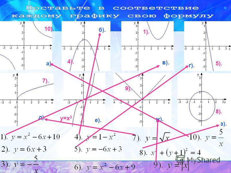 а). б). в). г).д). е). ж). з). 1). 4). 5). 7). 8). 9). 10). y=x 3
