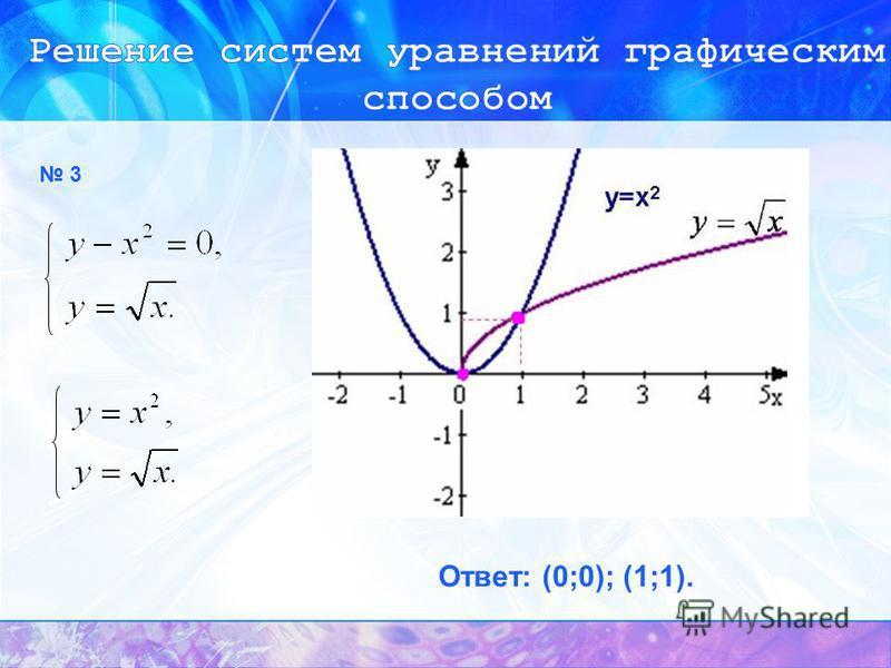3 Ответ: (0;0); (1;1).